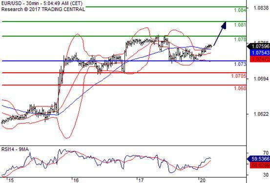 交易策略: 在 1.0730 上,看涨,目标价位定在 1.0780,然后为 1.0810。