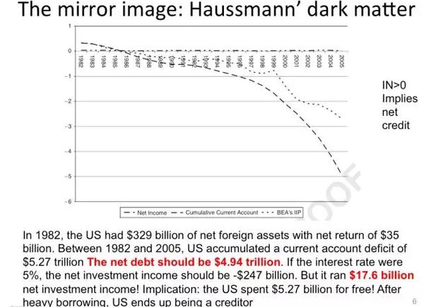 """为什么中国会进口暗物质呢?中国为什么在拥有庞大的对外净资产的同时,又有投资收益逆差呢?这是因为中国几十年来保持了""""双顺差"""",中国的双顺差就意味着中国一直在积累大量的低收益资产(美国财政部债券),同时又在积累高成本的负债(FDI)。还有一个原因是资产负债管理失当,而造成这种失当的重要原因之一是汇率缺乏弹性。由于这种失当,过去两年来,我们看到了大量""""套息交易""""的平仓和资本外逃。"""