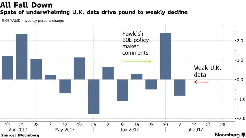 英镑录得四周来表现最差一周因工业生产和贸易数据不及预期