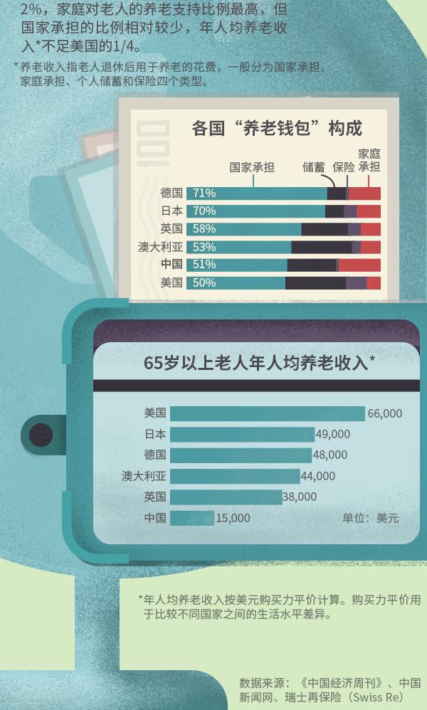 一图看懂|中国人养老一半靠养老金,商业养老保险仅占2%