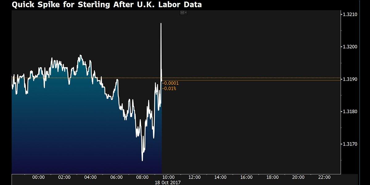 英国薪资涨幅虽再度落后通胀但无碍英国央行升息预期