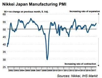 日本12月制造业PMI终值录得2014年2月以来最高新订单加速