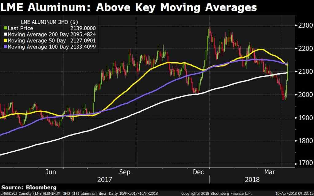 美国对俄铝的制裁料将形成对全球铝市的冲击波