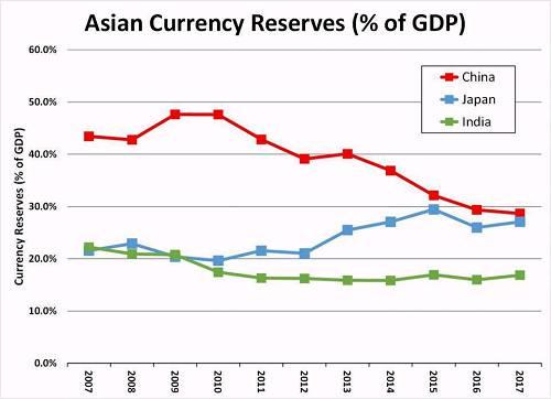 比较有意思的是,这个数字下降的大部分原因是因为中国经济太成功,而不是外汇流失太快。