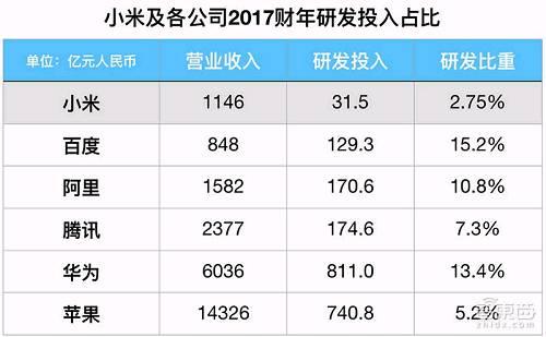 小米及各个公司2017年研发投入对比