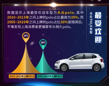 车置宝8月大数据报告:国六排放标准临近 汽车置换迎高潮