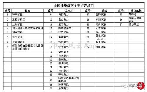 中国神华五大主生意业务务别离为煤炭、发电、铁路、港口、航运、煤化工。业务涵盖了煤炭全产业链:煤炭生产煤炭运输(铁路、港口、航运)煤炭行使(发电及煤化工)。