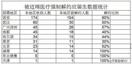 西安地区被解雇的人数最众,104人被解雇,解约比例达到了60%。而广深地区今年秋招45人,被解聘26人,解约比例达57%。据该同学介绍,这只是不十足统计,数据还在更新。