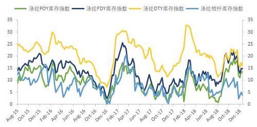从长丝的产销率来看,节前的产销率稍有回升,在聚酯降负荷的前提下,库存实现去化。