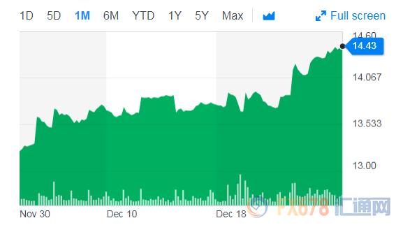 美银美林预估,2019年的平均银价将为每盎司16.93美元,高点可能达到18美元。但因为受到市场供给过剩的影响,之后可能重新回落。