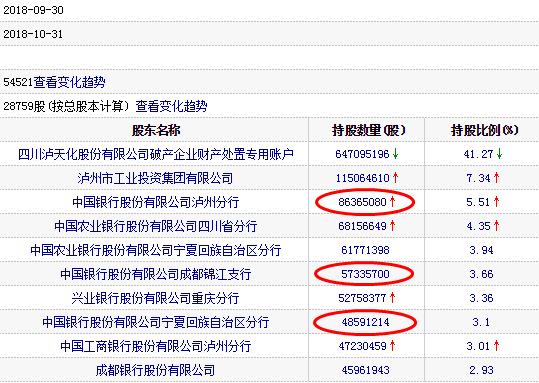 *ST天化休业重整解散7跌停 十大股东中国银走占三席