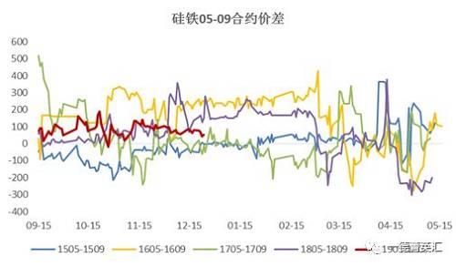 硅铁05-09相符约价差消极,由月初