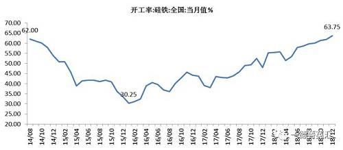 12月硅铁开工率为63.75%,较11月上升1.87%。现在开工率处于历史高位。