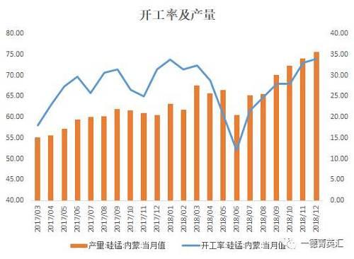 内蒙古及宁夏地区,12月份硅锰生产企业的开工率别离为74%,42.2%。内蒙古的开工率本月维持在较高程度,宁夏地区的开工率在受环保政策的影响,开工率有所消极。产量方面:内蒙古增补1.7万吨为35.6万吨。宁夏地区消极1.4万吨为18.2万吨。