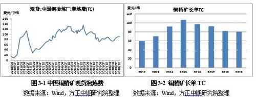 三、全球冶炼产能扩产高峰再次来临