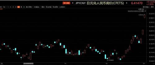 每日经济新闻记者注意到,自12月中旬以来,日元兑人民币累计最大升值幅度超过6%。也就是说,之前用10000元人民币能换155801日元,现在要想换到这么多日元,就要多掏600多元人民币了。