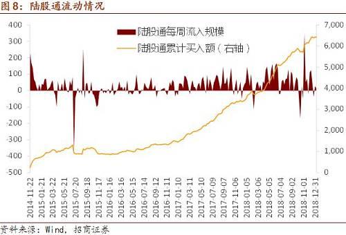 根据中债登最新公布的数据,12月单月境外机构再度增持人民币债券,增持规模达827亿元。