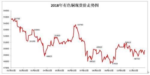冰中之火:铜价2019年上半年价格走势及核心驱动分析
