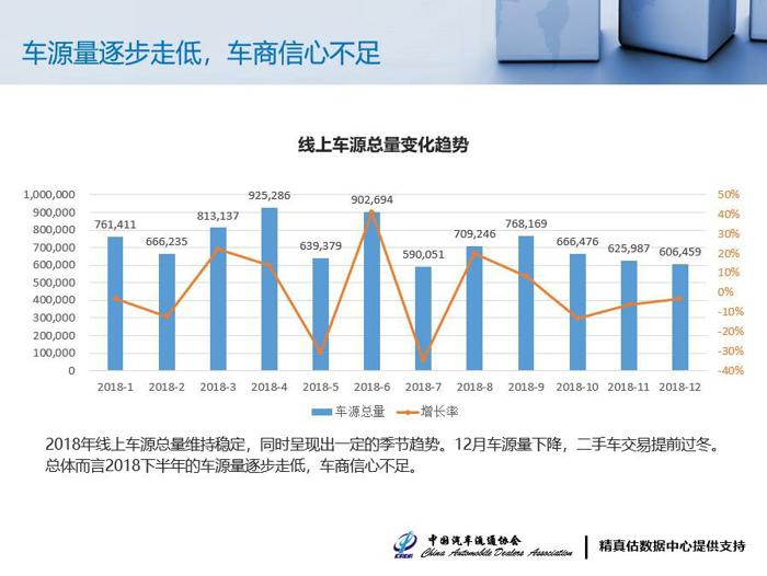 1月低销量已成定局,新车增长需要二手车助力