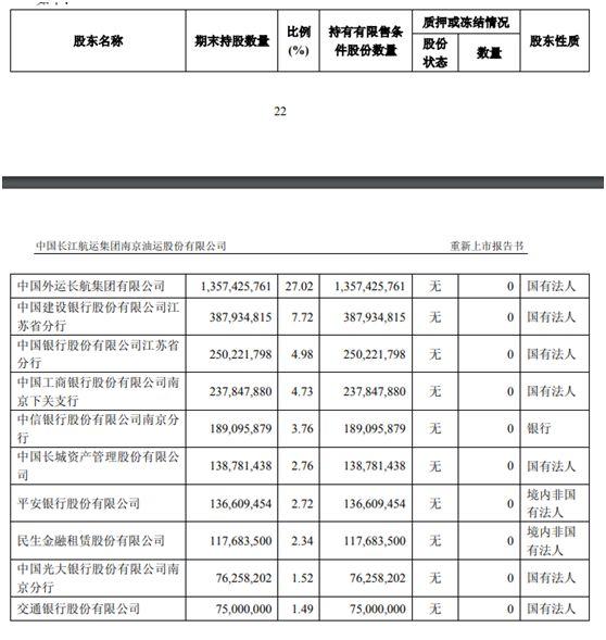 不过,从净利润来看,ST长油2018年前三季度归属母公司股东净利润22045.82万元,在其所属的水上运输行业中排名第18。