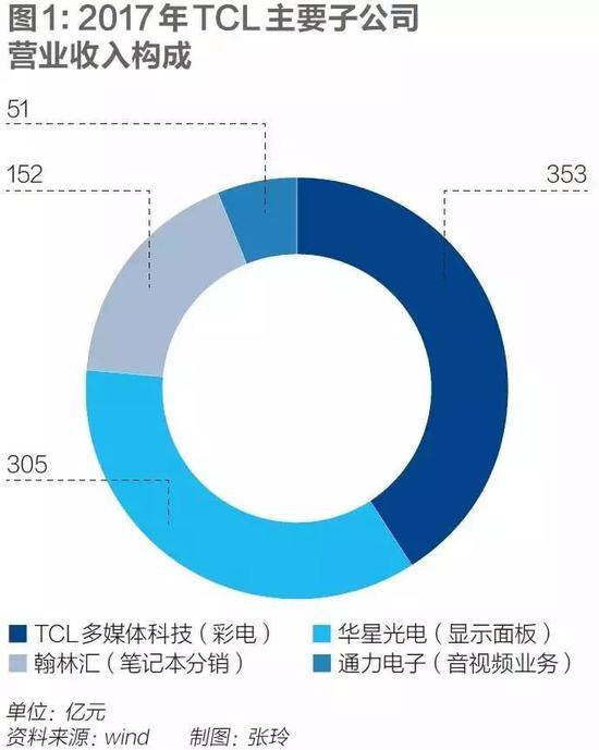 争议声中的TCL重组真相:贱卖?掏空上市...