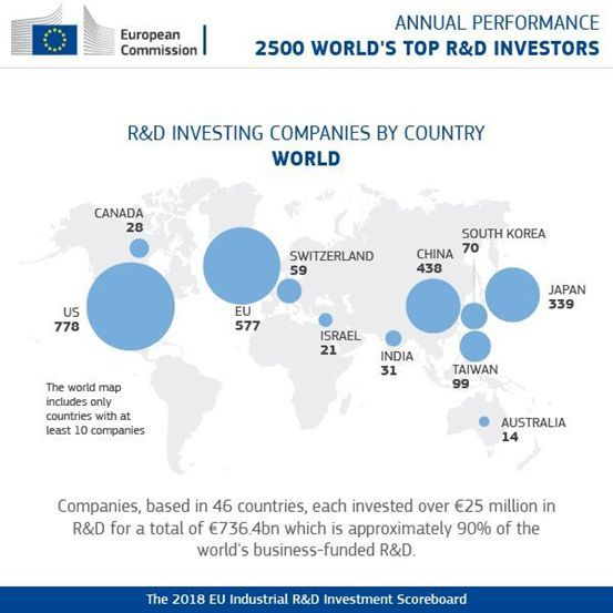 克博拉尔 欧盟下属联合研究中心近日公布了2018年度全球企业RD研发投资排行榜(EU Industrial RD Investment Scoreboard)