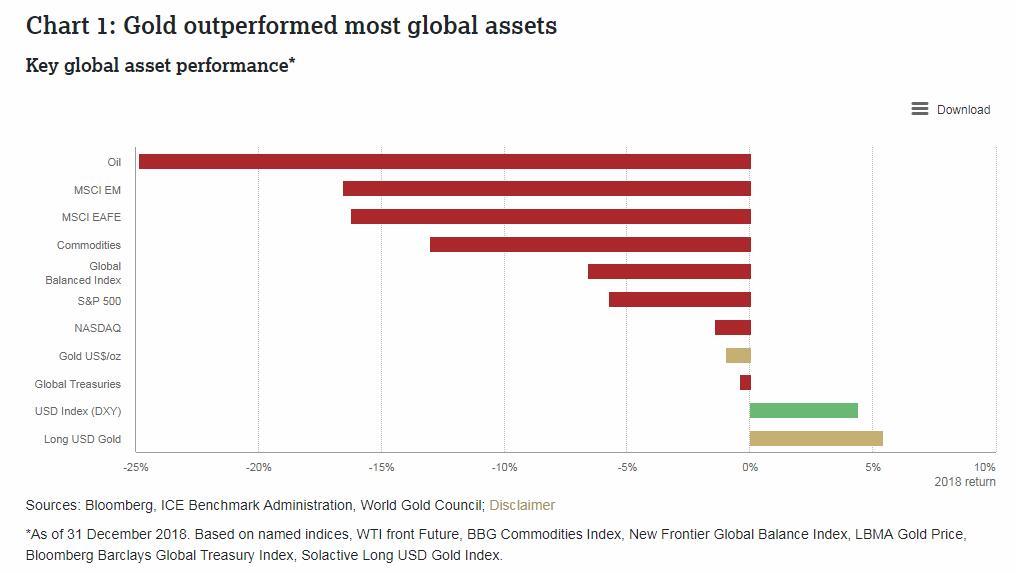 世界黄金协会:市场波动加剧,2019年黄金将更加闪亮(附完整报告)