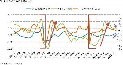 在中国大宗商品市场中,库存周期对于价格的指导作用比较明显。