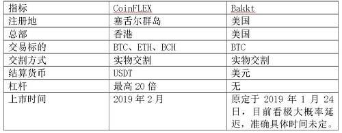表1 CoinFLEX与Bakkt指标对比
