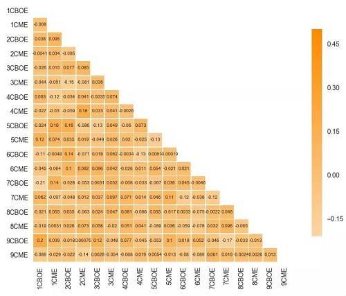 图5 期货到期前7天的总相关矩阵(CBOE和CME期货)图片来源:Cindicator