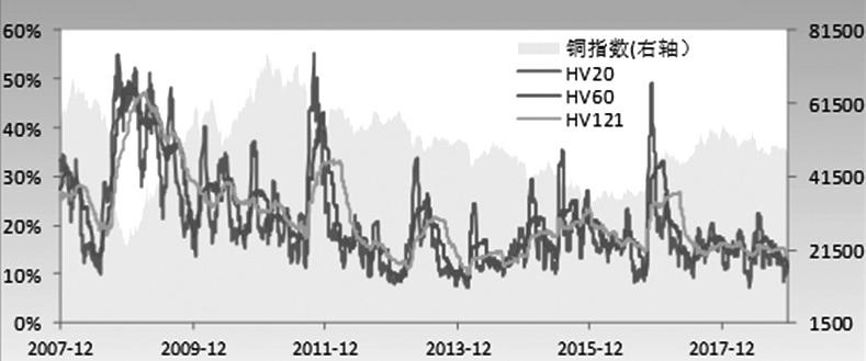 图为铜期货价格及历史波动率走势