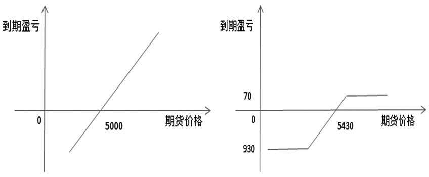图为买入期货盈亏结构(左) 和领子期权盈亏结构(右)