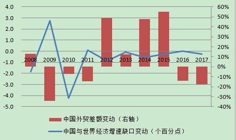 2019年经济增长图_...个月内二度下修经济增长预测2019年预估成长0.5