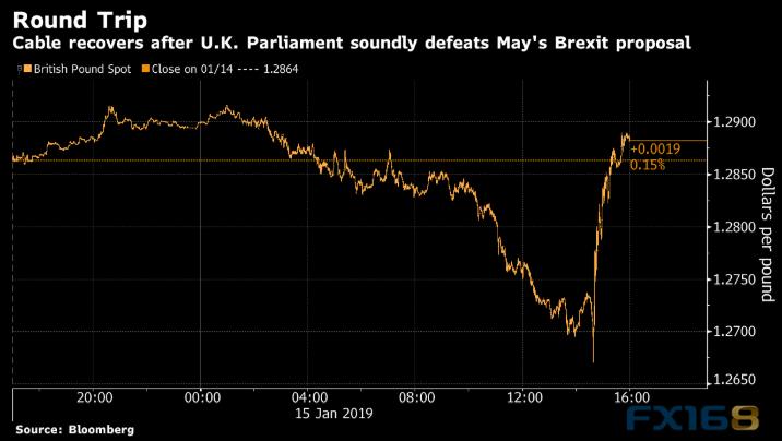 这一重磅投票恐再撼动市场黄金、欧元、美元指数、日元、英镑和澳元最新技术前