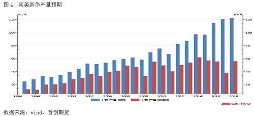 从阶段性的新增供给环境来看,今朝首要题目是南美新作产量。从以后预期来看是巴西延续歉收,阿根廷产量规复的花色。从栽培面积看,因为受上一年度栽培收益的安慰,巴西年度栽培面积有2-3%的增幅,而阿根廷在收获期中美瓜葛已呈现弛缓的迹象,是以是微幅减种的环境。从天气环境来看,巴西小年夜豆的栽培倒退久基本风调雨顺,仅12月上半月南部地区呈现降水偏少场面且天气预告显示12月下旬降水有望规复。阿根廷仍处于收获期间,前期墒情杰出,后面症结倒退久存在一定不肯定性,但厄尔尼诺天气形式的呈现常常会高涨阿根廷干旱危害,阿根廷产量也或许率会从去年的减产1800万吨的环境下规复。是以全体来看,南美新增供给出题指标概率其实不小年夜,随着前期南美产量的逐渐兑现且小年夜量供给市场,全国小年夜豆供给压力也会随之加深,小年夜豆价钱有进一步上行的空间。
