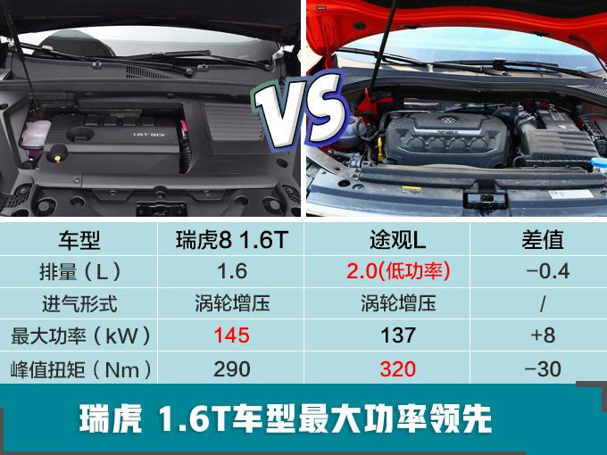 奇瑞新款瑞虎8实拍 换1.6t引擎/比途观l动力更强
