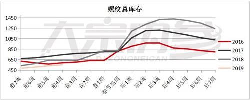 赵钰:螺纹钢冬储和需求分析 | 市场解读