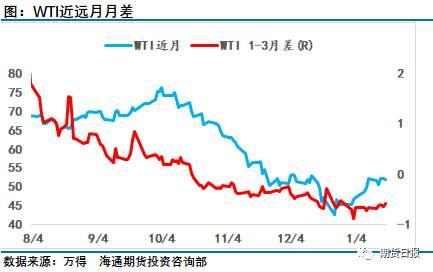 尽管本周油价绝对价格呈现窄幅横盘直到周五才发力上攻,本周WTI市场因高产出及库存压力一度压制市场做多热情,但布伦特月差已经从较深的contango结构开始回暖逐步靠拢至0(关注上面图表中的月差表现),市场有望迎来近端结构的转换,而WTI市场月差也有触底企稳迹象,这也显示了对原油市场供需层面有着更深刻解读的大石油公司和专业机构对油市供需改善的预期。