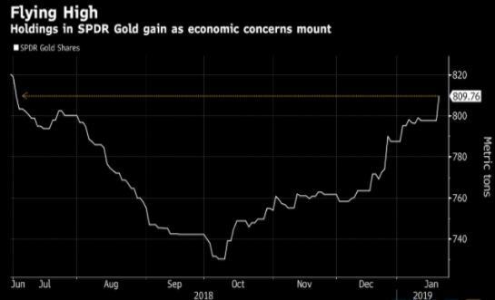 加拿大豐業銀行(Scotiabank)分析師在2019年的預測中表示,預計今年金價均價將在1300美元/盎司附近,因金價目前處於150美元區間內波動,峰值將達到1350美元。