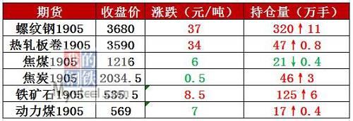 今日全1家钢厂发布调价信息,对钢材价格进行了上调。
