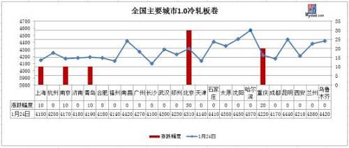 中厚板:今日国内中厚板价格维持高位运行,从各区域反馈信息来看,目前市场现有库存相对偏低,节前市场到货节奏较慢,部分缺货的规格还存在着加价现象。钢厂目前阶段定价处于较高水准,钢厂的整体接单情况近期逐步得到补充之后,高位继续挺价的现象更明显。从本周基本面的情况来看,社会库存小幅累加,生产环节个别钢厂恢复检修之后,产出略有增加。