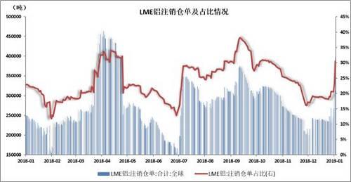 图:LME注销仓单占比提高数据来源:Wind、方正中期研究院整理