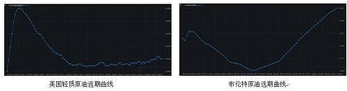 从2018年12月终开起,原油沿路逆弹至今,团体。逆弹幅度较大,但仔细不悦目察美国原油远期弯线与布伦特原油远期弯线相比,仍具有较大不同。,美国原油仍表现contango组织,但布伦特原油近月已经变化为contango组织,现在两者价差也在赓续缩窄,信任下半年价差会赓续缩窄,主要受轻质原油需求。增补影响。