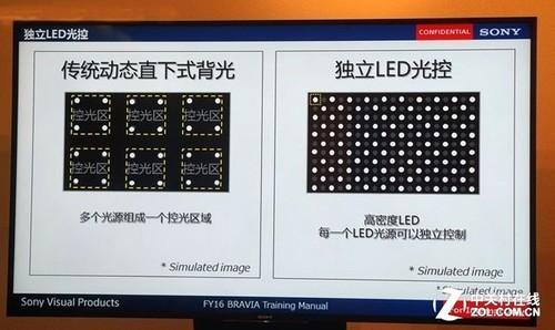 动态区域背光使得屏幕上出现不同的对比度数值
