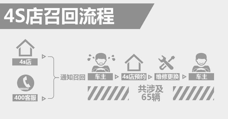 保时捷Panamera混动版制动存隐患 4S店将召回