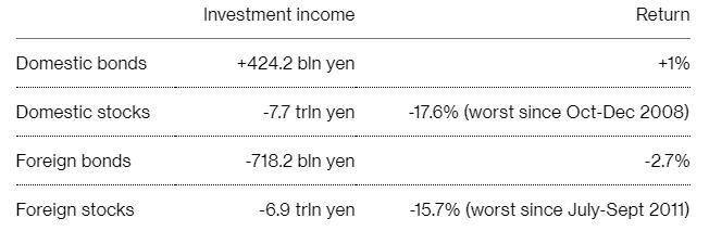 """""""在这种环境下,政府养老投资基金持有一些风险资产是合理的,因为全球收益率较低,而债券投资回报不佳。""""Fujiwara表示,""""但从领取养老金的人的角度来看,它的投资风险太大了。"""""""