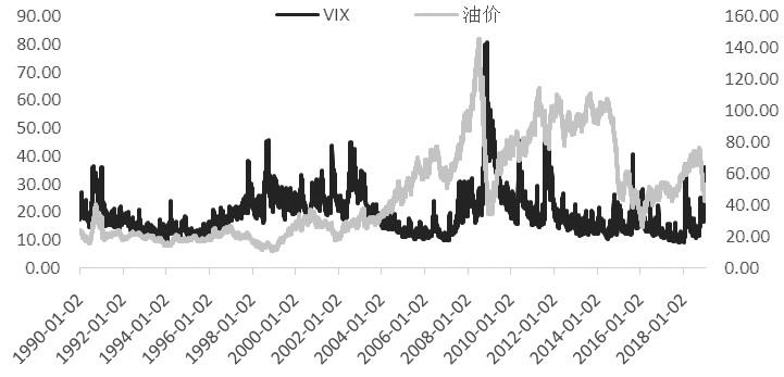 图为WTI原油与VIX指数
