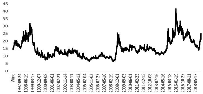 图为黄金与原油的比价