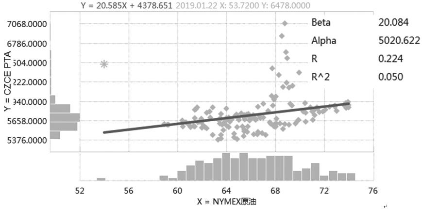 图为国际油价与PTA的线性拟合回归模型