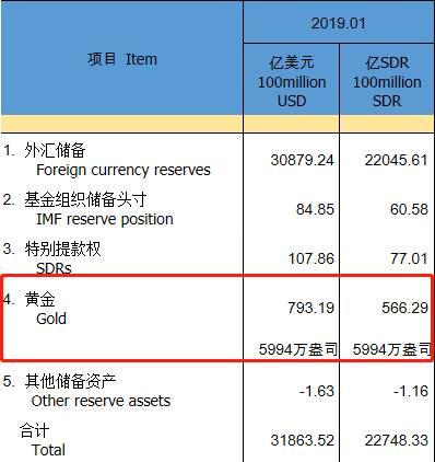 值得注意的是,不僅中國央行,近年來全球央行都在買黃金。就在剛過去的2018年,世界黃金協會數據顯示,全球中央銀行增加了651.5公噸的官方黃金儲備,同比增長74%,2018年是50年來中央銀行黃金購買量最高的年度。